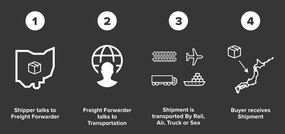 Freight forwarding step by step process