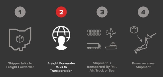 Freight forwarding process