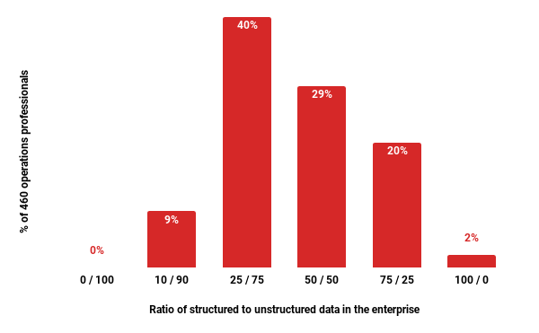How much unstructured data do you deal with?