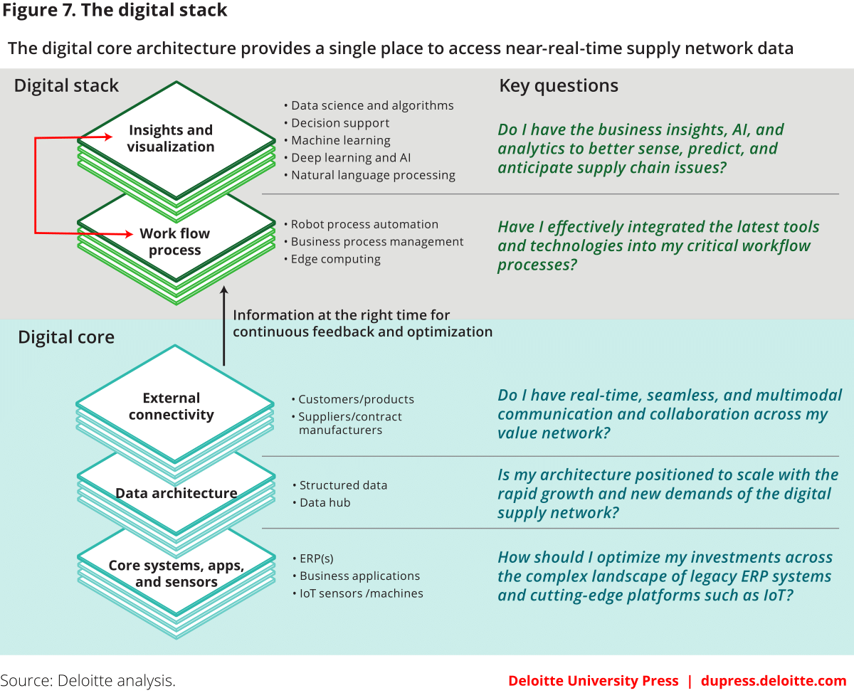 Deloitte Digital Stack