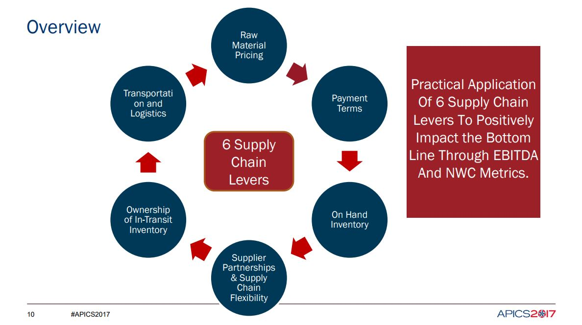 Six supply chain levers can benefit the bottom line