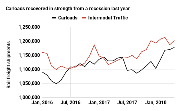 Carloads recovered in strength from a recession last year