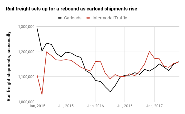 The gap between carload and intermodal traffic is declining rapidly.