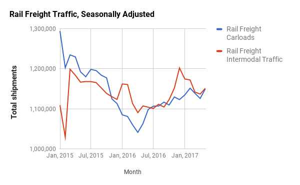AAR Carload and Intermodal Traffic, adjusted by BTS