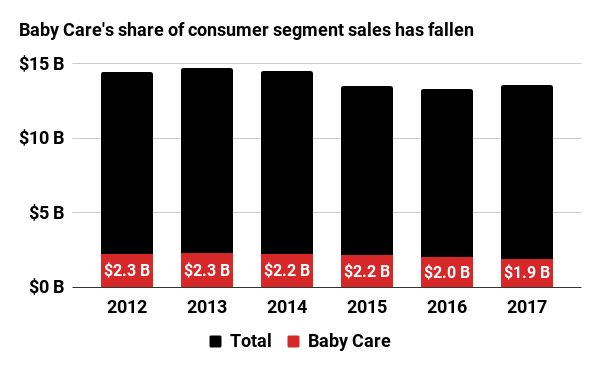 Baby Care's share of consumer segment sales has fallen