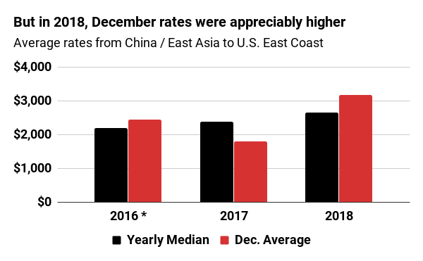 But in 2018, December rates were appreciably higher
