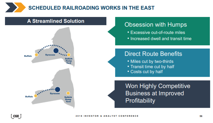 CSX Scheduled Railroading Works in the East