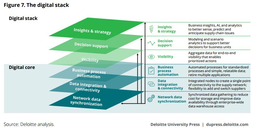 Deloitte Digital Stack