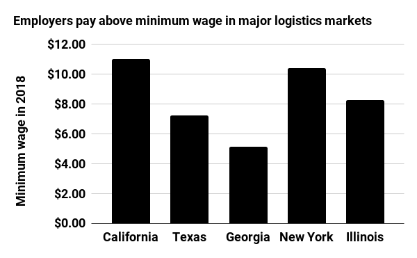 Employers pay above minimum wage in major logistics markets