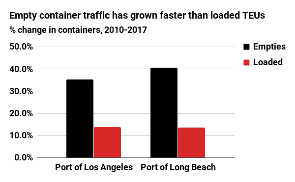 Empty container traffic has grown faster than loaded TEUs