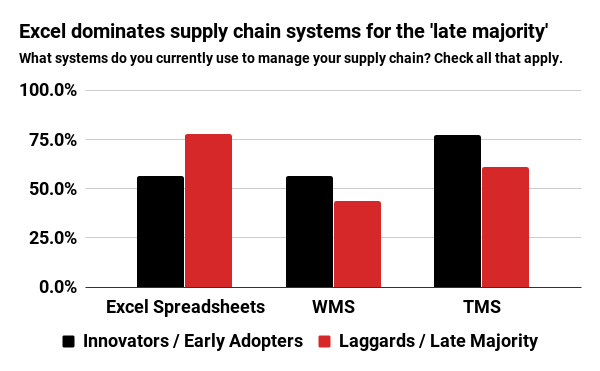 Excel dominates supply chain systems for the 'late majority'