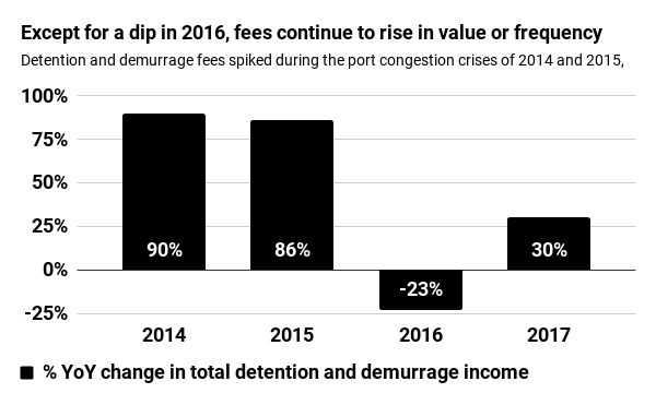 Detention and demurrage fees spiked during the port congestion crises of 2014 and 2015, and have barely fallen since despite improved conditions.