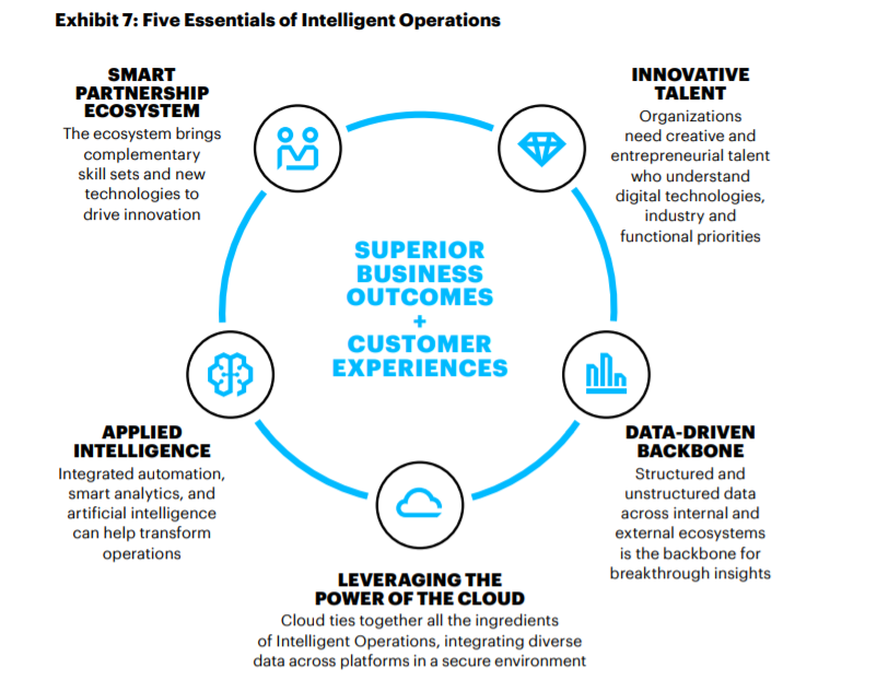 In order to reach Intelligent Operations executives must focus on these five tenets.