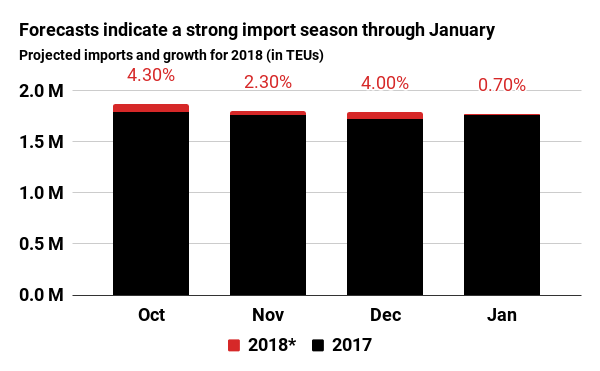 Forecasts indicate a strong import season through January