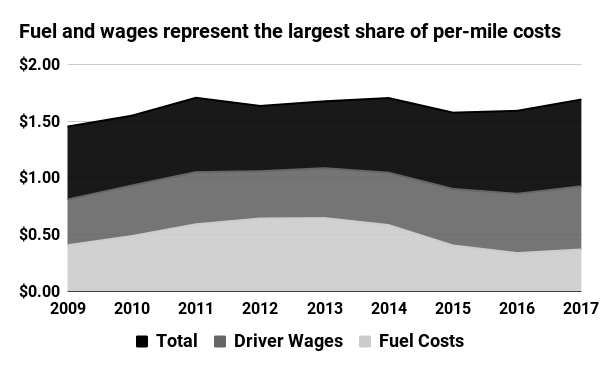 Fuel and wages represent the largest share of per-mile costs