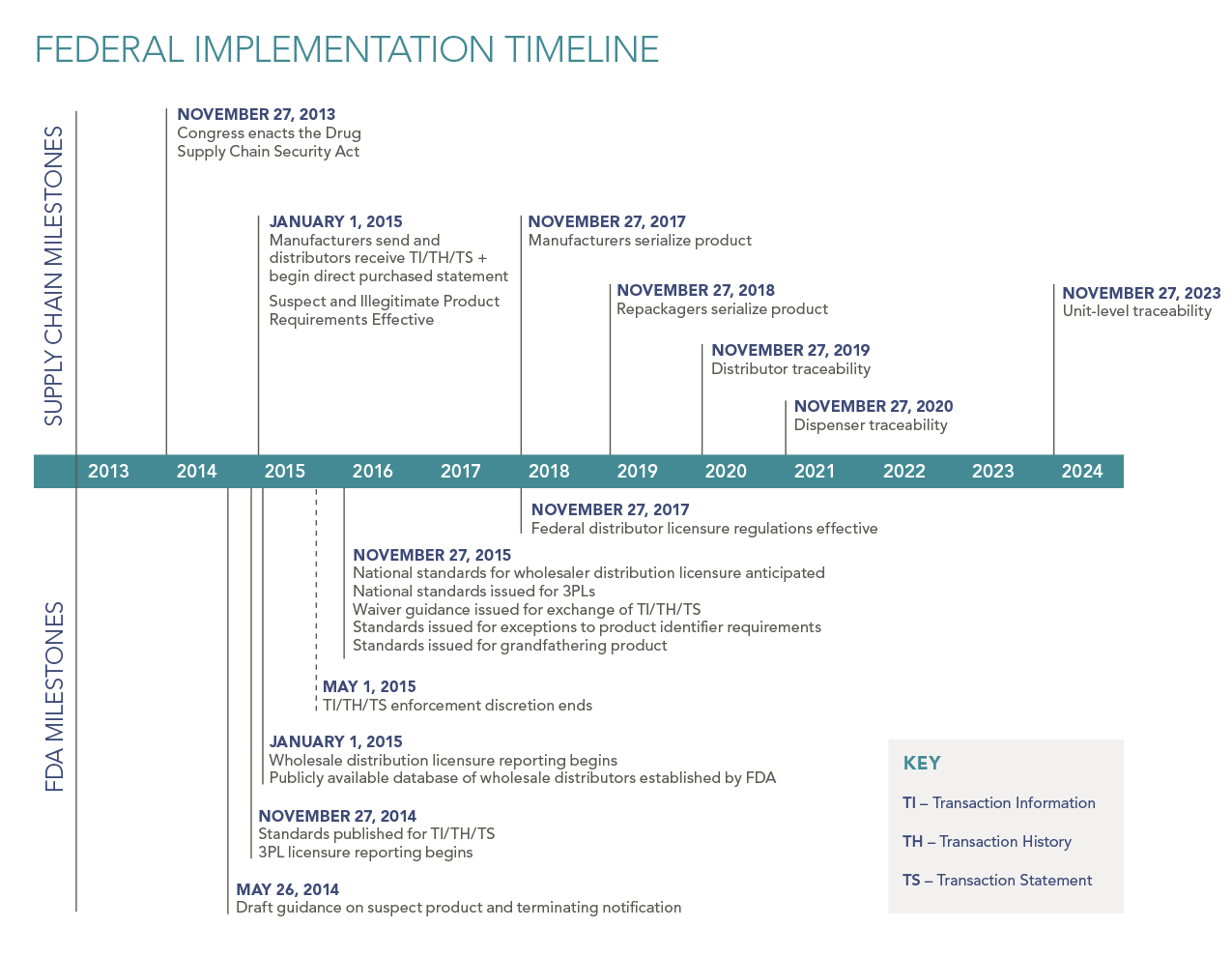 J&J's DSCSA Implementation Timeline