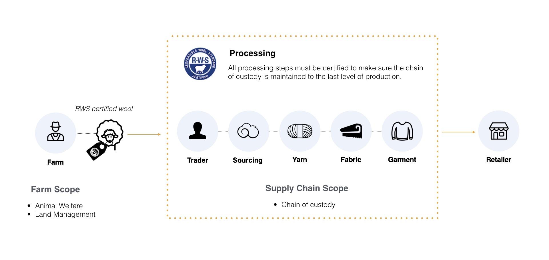 responsible wool sourcing