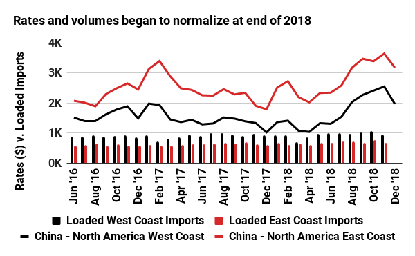 Rates and volumes began to normalize at end of 2018