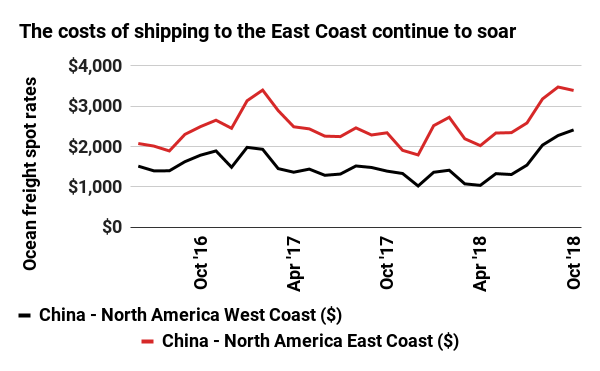 The costs of shipping to the East Coast continue to soar
