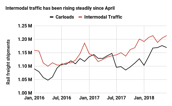 Intermodal traffic has been rising steadily since April