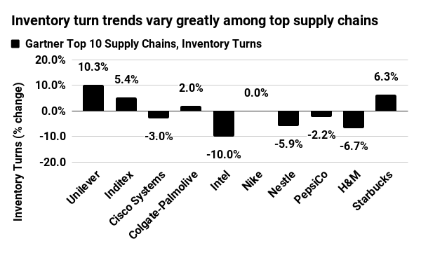 Inventory turns vary greatly among top supply chains