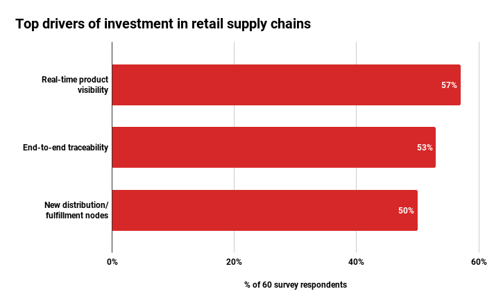 Top retail investments in supply chain