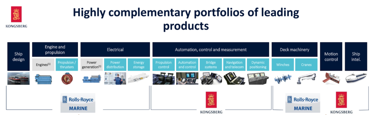 Kongsberg, Rolls-Royce Commercial Maritime products