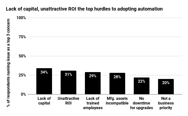 Lack of capital ROI investment
