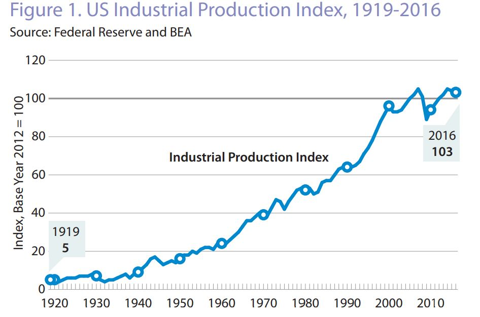 Manufacturing production index trends