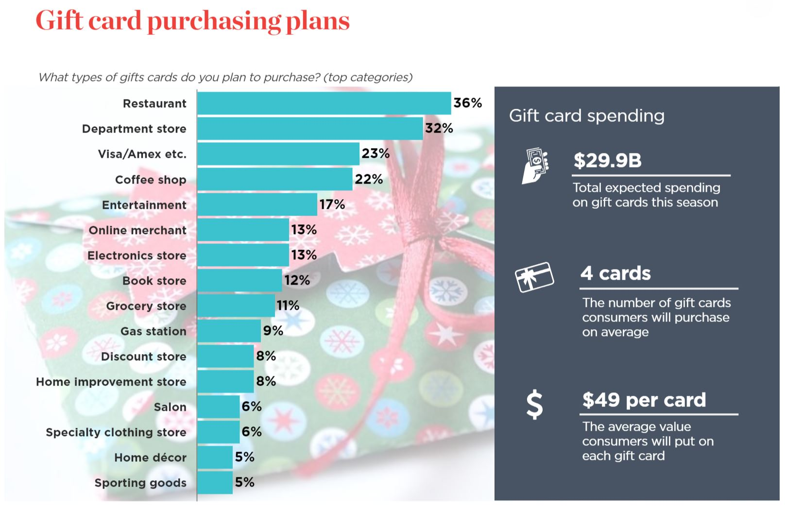 NRF gift card purchasing
