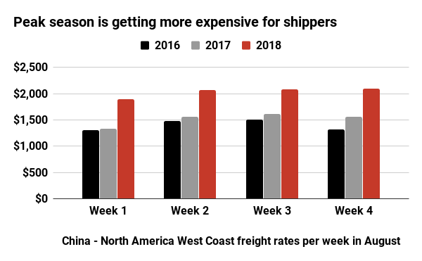 Peak season is getting more expensive for shippers