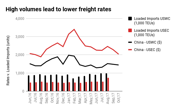 Industry Pulse Sea Freight Chart Oct 2017