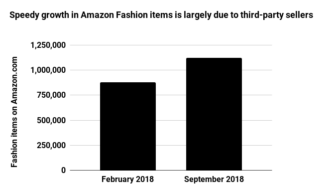 Speedy growth in Amazon Fashion items is largely due to third-party sellers