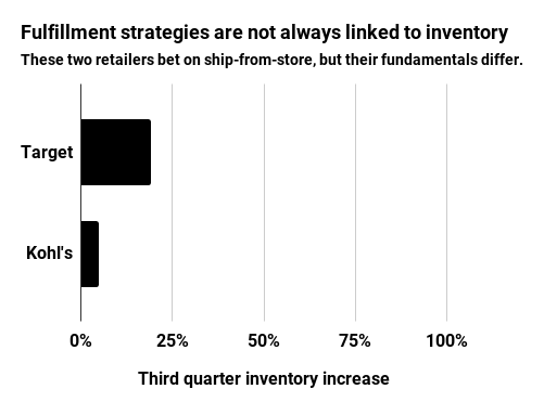 Fulfillment strategies are not alwyas linked to inventory