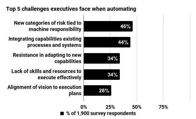 Top 5 challenges executives face when automating