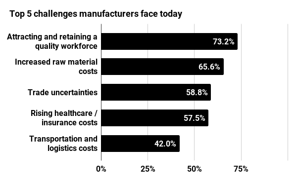 Manufacturers' Economic Outlook: Top 5 Challenges