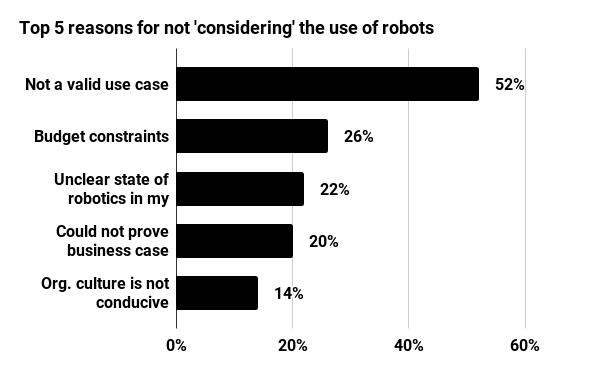 Top 5 reasons for not 'considering' the use of robots
