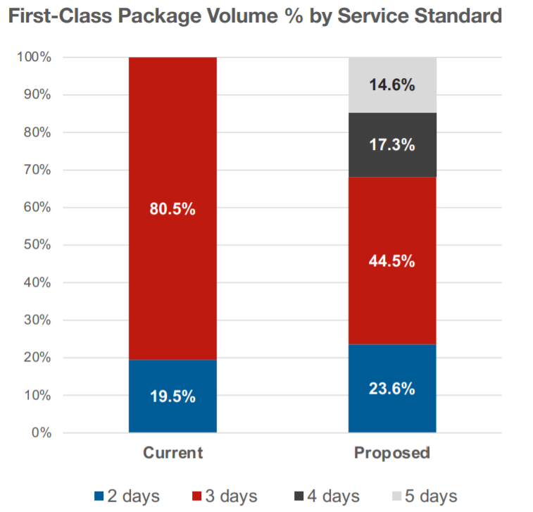 A June 2021 screenshot of a chart from a USPS fact sheet on changes to its FCPS program.