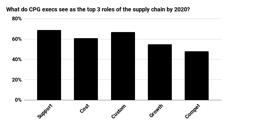 What do CPG execs see as the top 3 roles for supply chain?