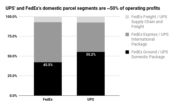 FedEx's and UPS' domestic parcel segments account for just about 50% of annual earnings