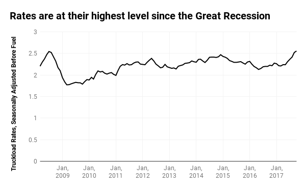 Rates are at their highest level since the Great Recession.