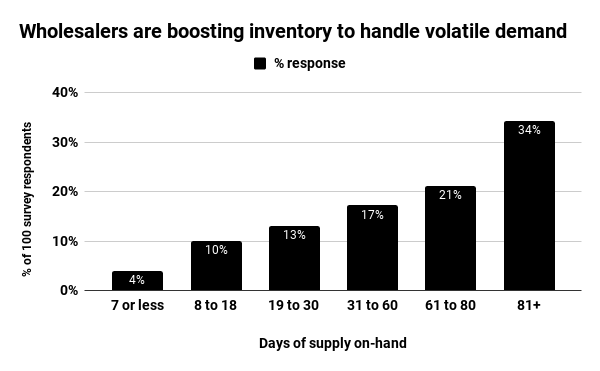 Wholesalers are boosting inventory to handle volatile demand