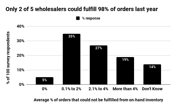 Only 2 of 5 wholesalers could fulfill 98% of orders last year