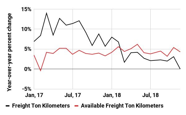 IATA Air Freight Market Analysis