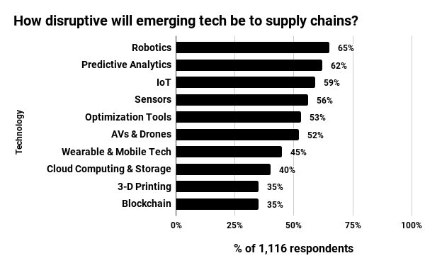 Whereas only 35% of respondents considered robotics disruptive in 2015, only 71% said they were at least considering its adoption as of 2018.
