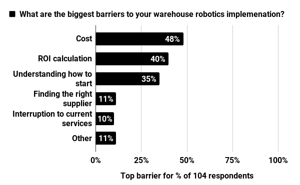Barriers to warehouse robotics implementation