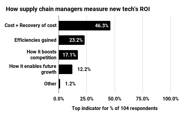 RoI indicators for supply chain technology