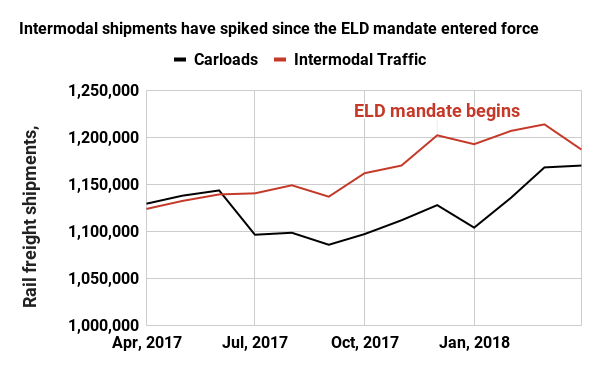 Intermodal shipments have spiked since the ELD mandate entered force