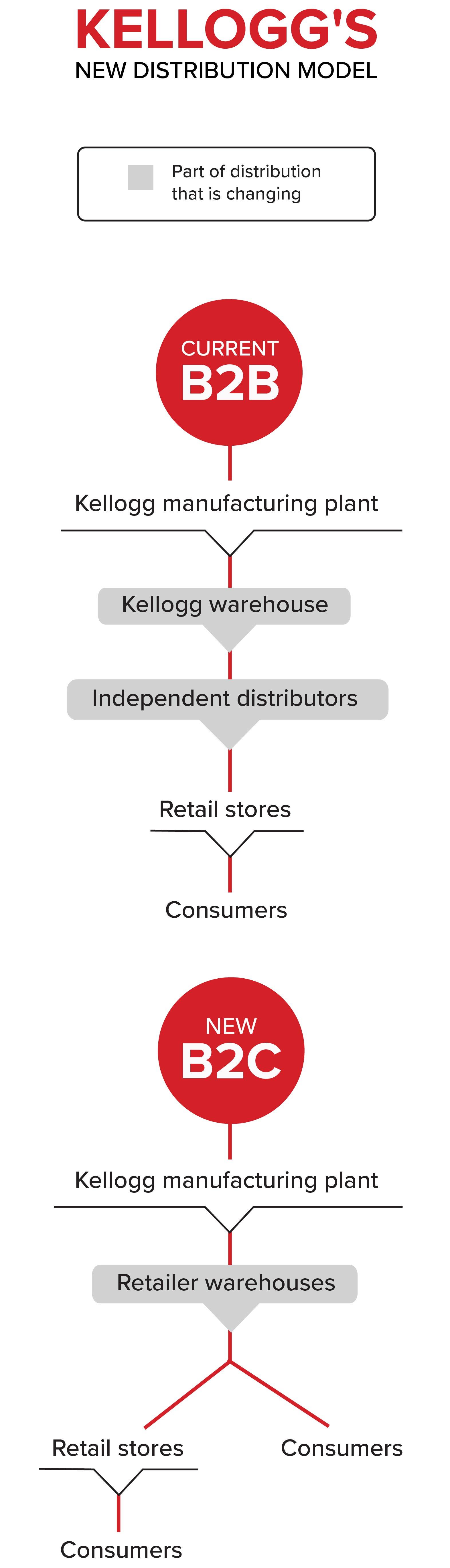 Kellogg's Distribution Model DSD to Warehouse